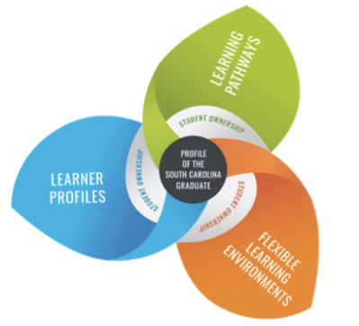 SCDE Office of Personalized Learning Logo